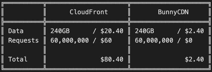 Bunny.net Pricing vs. Amazon Cloudfront Pricing